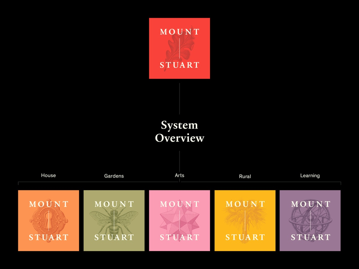 """Six squares of different colours. Each has white text on that reads """"Mount Stuart"""" above a different illustration."""